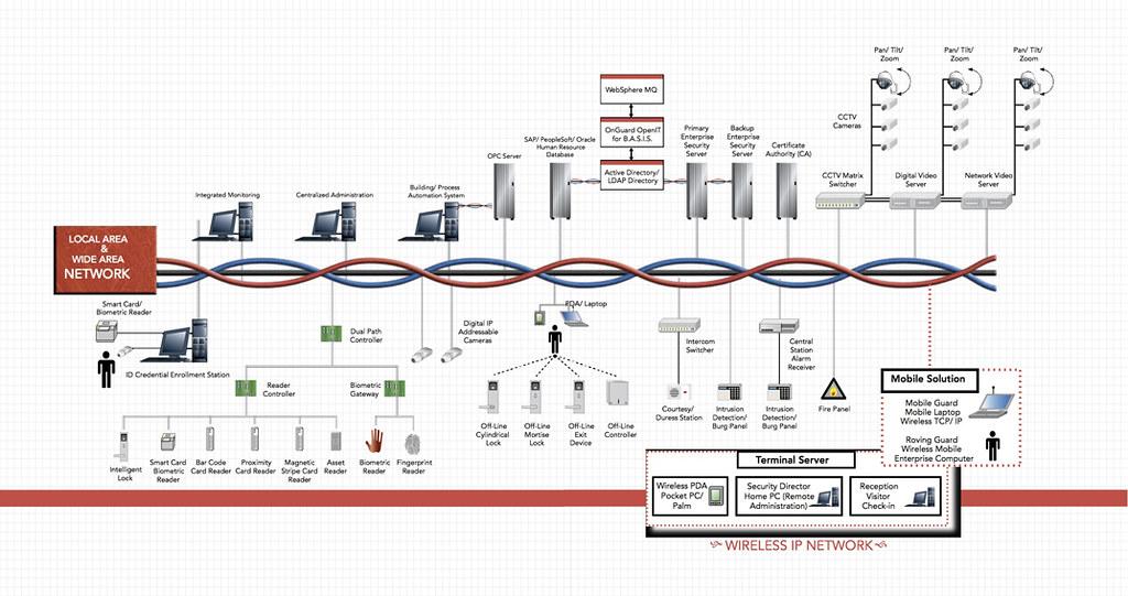 Cctv System Diagram  U00bb Cctv System Diagram Cctv System Diagram