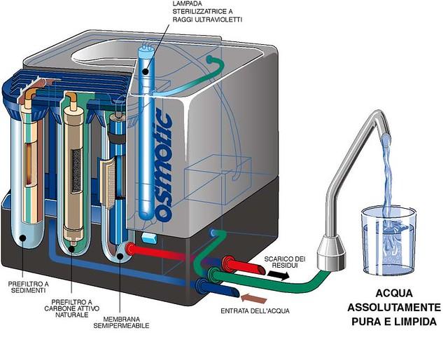 OSMOTIC - Depuratore d'acqua IWM CEASA  Flickr - Photo Sharing!