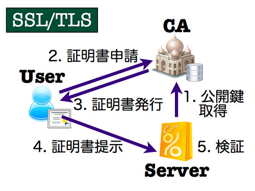 SSL/TSL Client Authentication