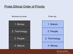 Protei Ethical order of Priorities