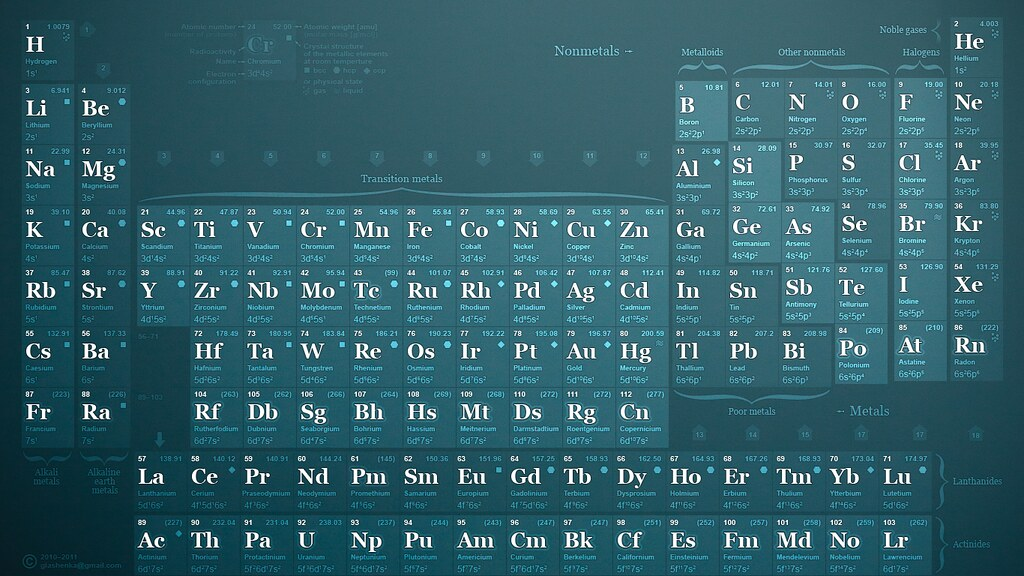 Mendeleev periodic table of elements
