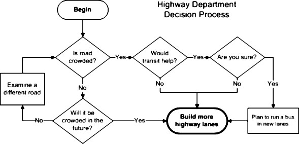 hwy dept decision process