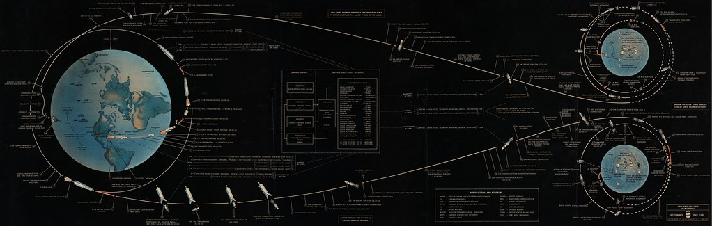 Apollo 11 Mission Profile