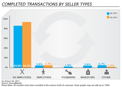 Insiders are bringing the deals