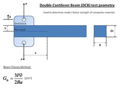Double cantilever beam test