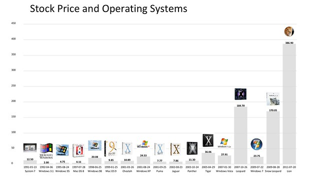 microsoft and apple operating system releases vs  stock