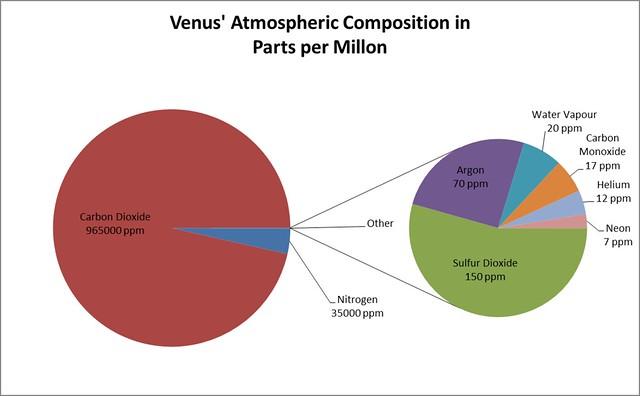 5894597393 ae21868675 z jpgVenus Atmosphere Composition