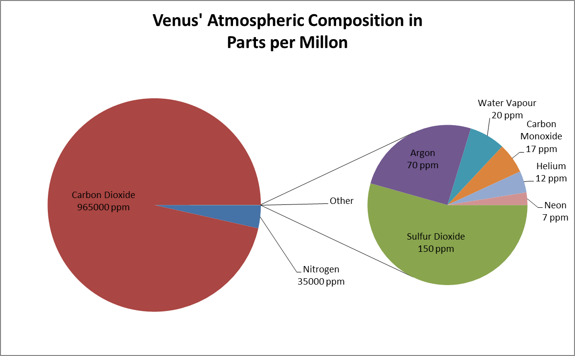 B-tags Earth Science Class: Venus and Magellan: by Tyler J