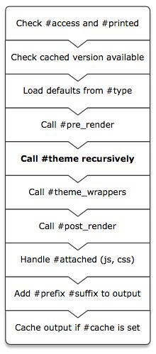 drupal_render
