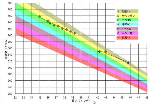 長さ-重量 グラフ