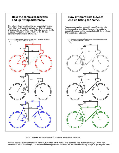 Top tube length, seat tube angle, and bicycle geometry.