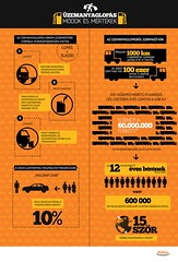 WebEye üzemanyaglopás infografika