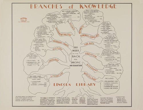 Branches of Knowledge