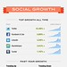 AddThis 5 Year [Infographic] by helloaddthis