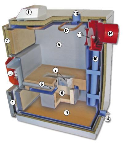 Gasification Wood Boiler Plans