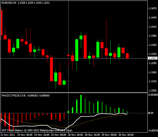 Прогнозы форекс: EUR/USD, европейская сессия 30 ноября 2011
