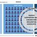 Advocacy Model by David Armano