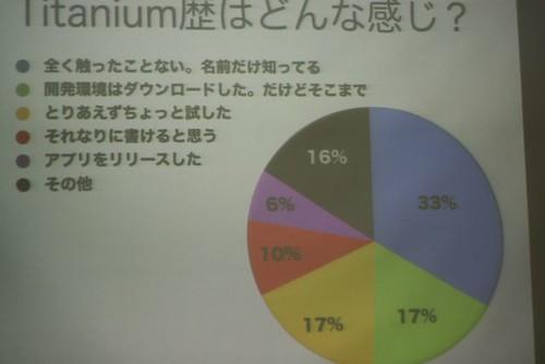 Titanium歴