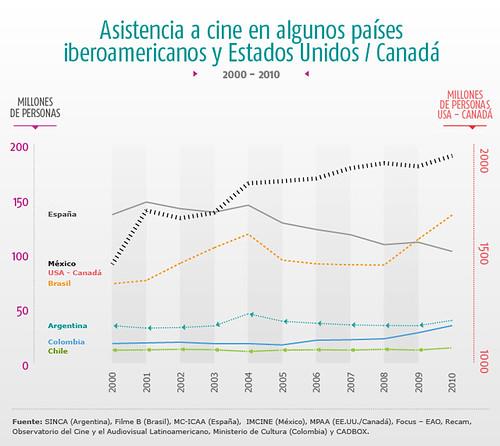 asistencia a cine en algunos paises iberoamericanos