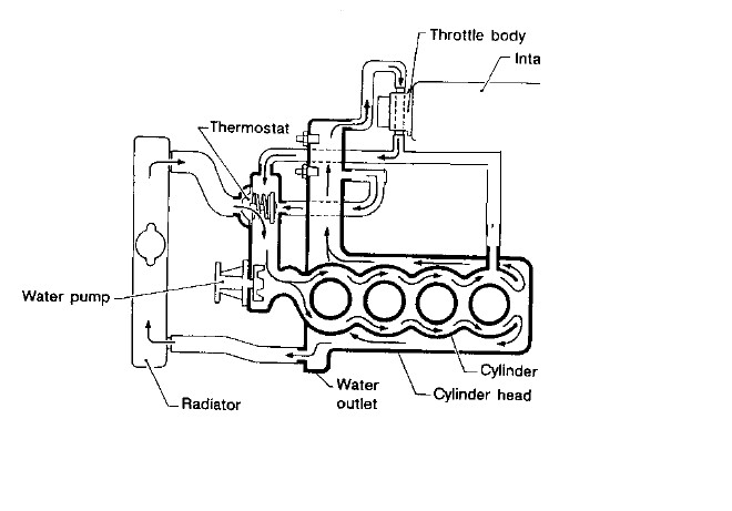 sr20 coolant diagram