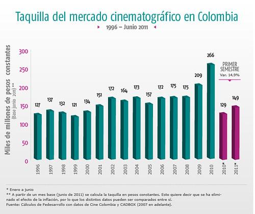 taquilla del mercado cinematografico en colombia.png paint