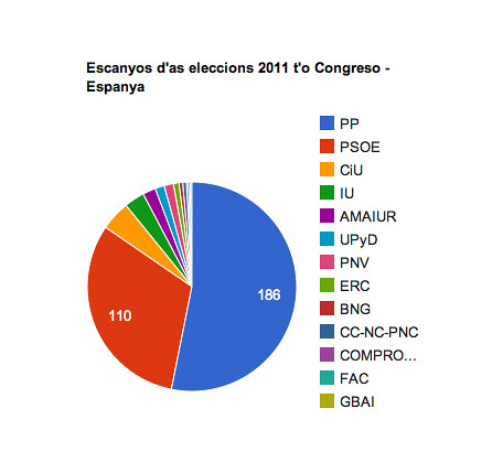Elecciones en arredol.com