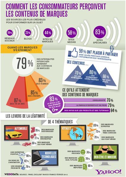 Etude Yahoo! -  Brand Content : quels nouveaux enjeux pour les marques ?