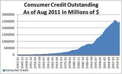 credit card debt loans