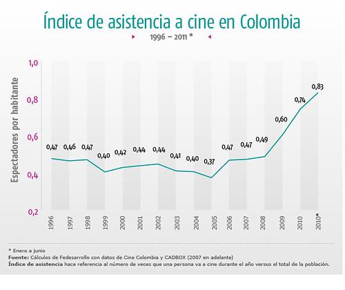 indice de asistencia a cine en colombia