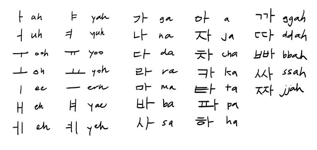 Open Urbanism Hangeul Korean Alphabet Chart