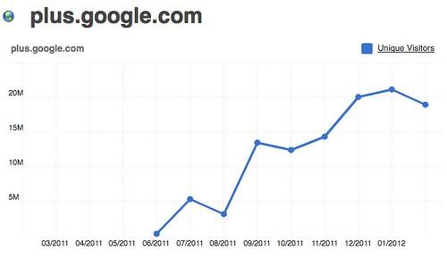 plus.google.com 18,915,810.0 UVs for February 2012   Compete