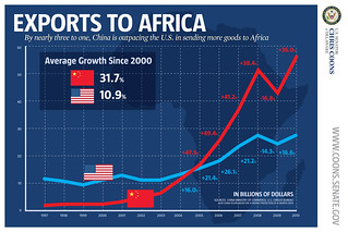 U.S./Chine Exports to Africa