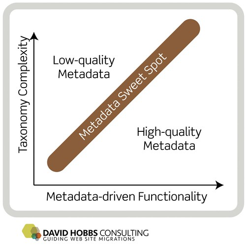 Aim for the metadata sweet spot