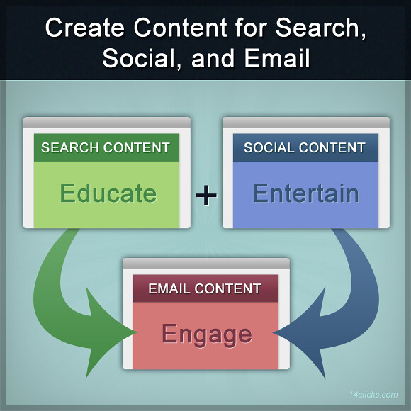 Create Content for Search, Social, and Email