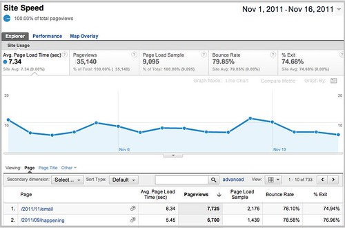 sitespeed_pageviews