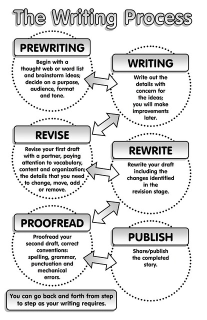 the writing process worksheets