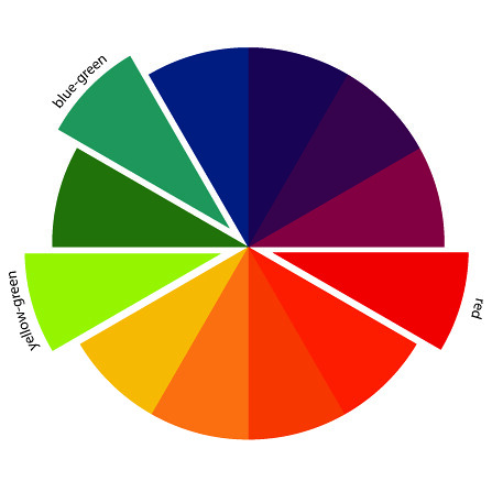 Example Of Split Complementary Colors In Color Order The Art Of Choosing Splitcomplementary Color Schemes