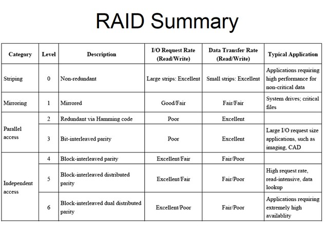 Raid Summary Flickr Photo Sharing
