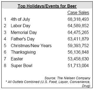 beersales