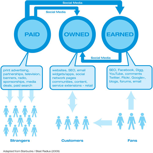 Paid, earned and owned media - od Gavin Llewellyn via Flickr (CC BY 2.0)