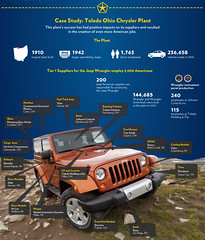 White House Infographic Jeep Obama