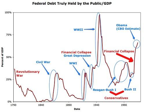 debt_dgp_ratio