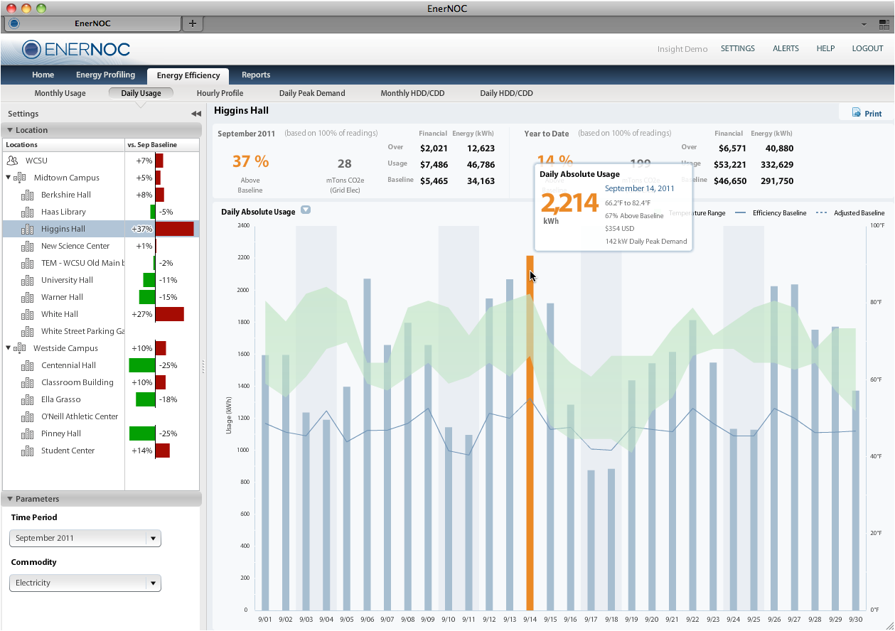 Energy Management Data Dashboard By Plugwise  Data Dashboards