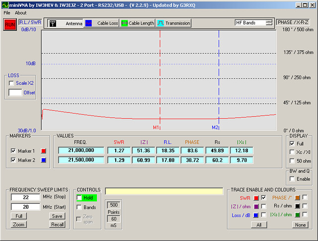 Butternut HF2V SWR on 15 meter between 20 and 22 MHz 2007.02.18