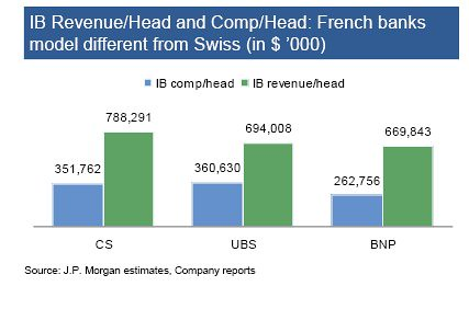 JPMorgan French banks comp model