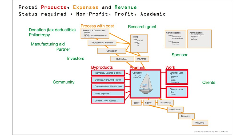 Products, Expenses, Revenue