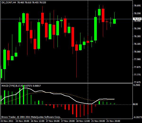 Прогнозы форекс: GBP/USD, европейская сессия 22 ноября 2011