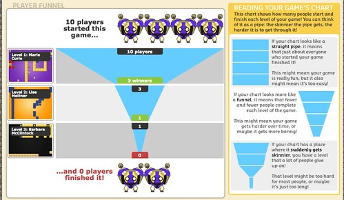 game funnel chart