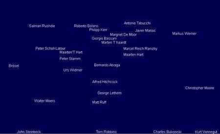 Literatura-mapa