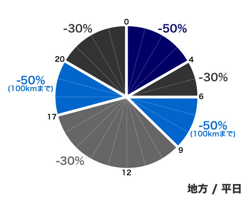 ETCの割引 - 地方/平日
